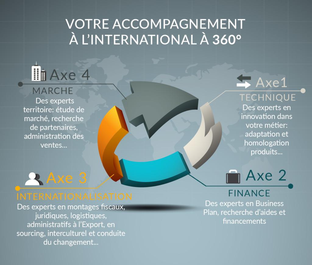 Votre accompagnement à l'international à 360°